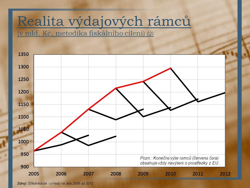 Realita výdajových rámců (v mld. Kč, metodika fiskálního cílení) (2) Zdroj: Střednědobé výhledy na léta 2006 až 2012. Pozn.: Konečn á vý š e r á mců (