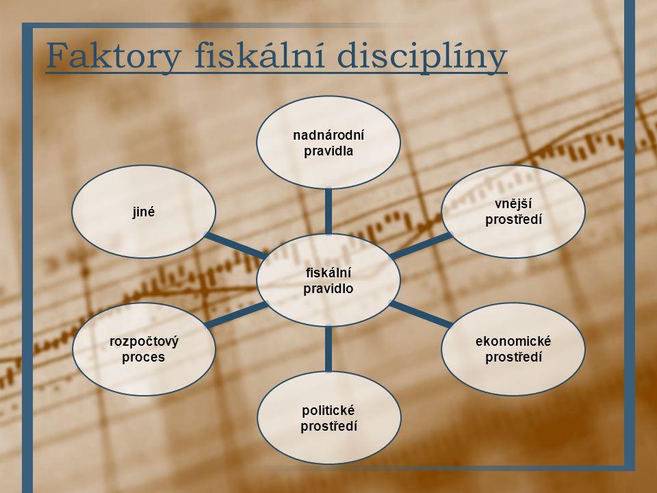 Faktory fiskální disciplíny fiskální pravidlo nadnárodní pravidla vnější prostředí ekonomické prostředí politické prostředí rozpočtový proces jiné