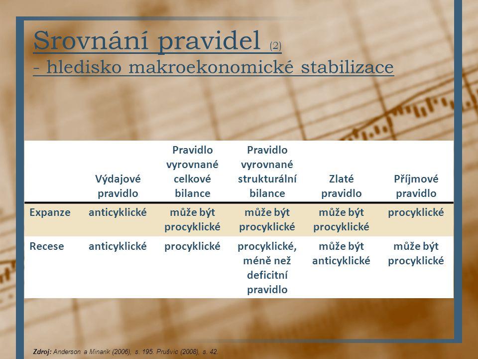 Srovnání pravidel (2) - hledisko makroekonomické stabilizace Výdajové pravidlo Pravidlo vyrovnané celkové bilance Pravidlo vyrovnané strukturální bila