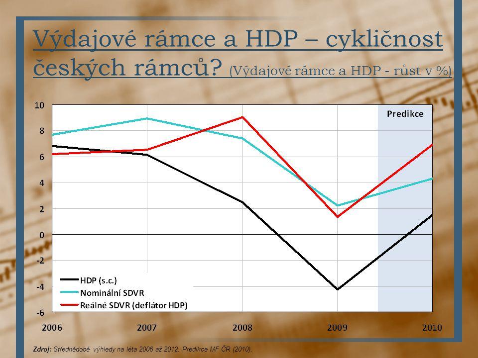 Výdajové rámce a HDP – cykličnost českých rámců? (Výdajové rámce a HDP - růst v %) Zdroj: Střednědobé výhledy na léta 2006 až 2012. Predikce MF ČR (20
