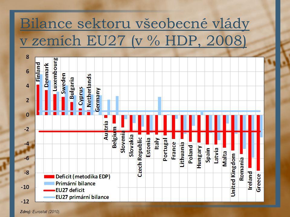 Bilance sektoru všeobecné vlády v zemích EU27 (v % HDP, 2008) Zdroj: Eurostat (2010).