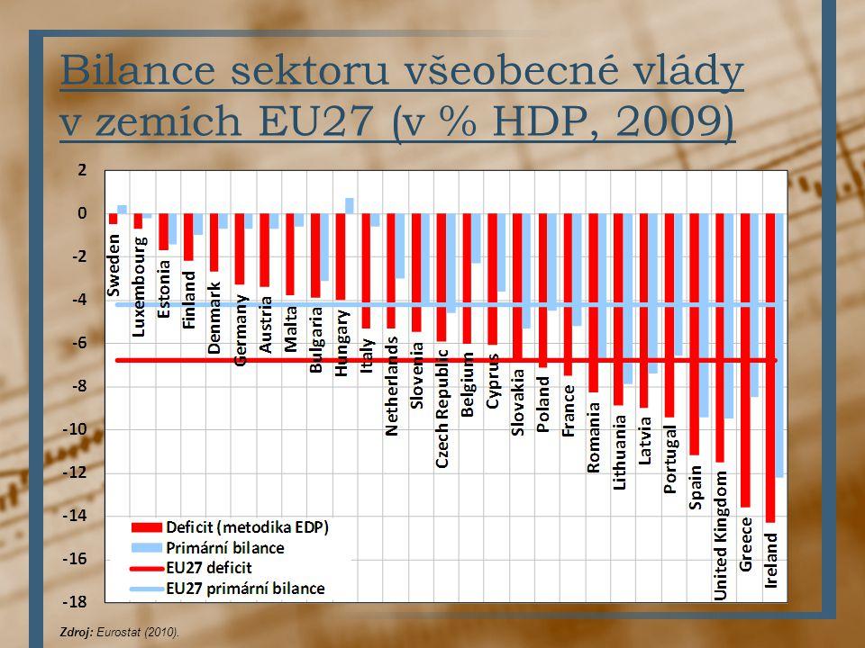 Bilance sektoru všeobecné vlády v zemích EU27 (v % HDP, 2009) Zdroj: Eurostat (2010).