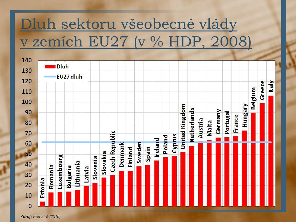 Dluh sektoru všeobecné vlády v zemích EU27 (v % HDP, 2008) Zdroj: Eurostat (2010).