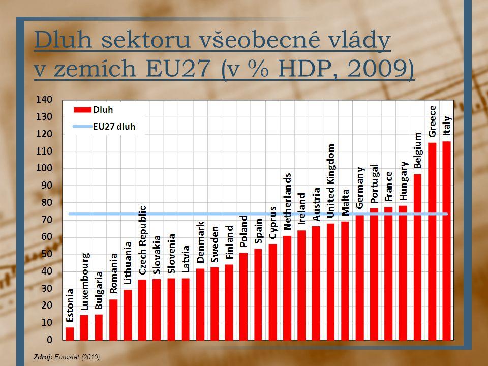 Dluh sektoru všeobecné vlády v zemích EU27 (v % HDP, 2009) Zdroj: Eurostat (2010).