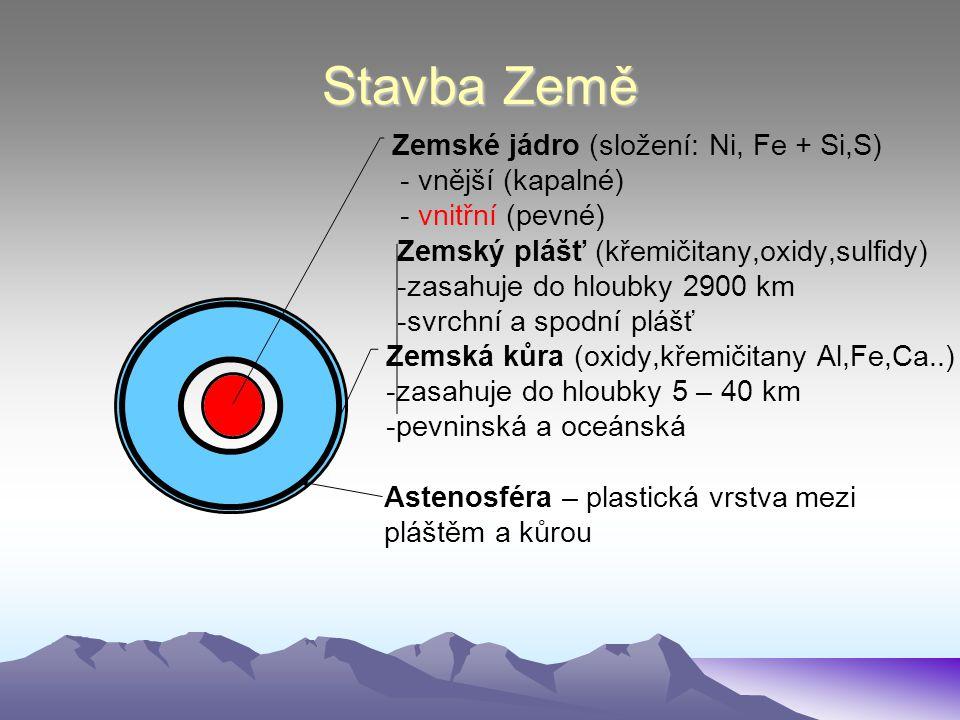 Stavba Země Zemské jádro (složení: Ni, Fe + Si,S) - vnější (kapalné) - vnitřní (pevné) Zemský plášť (křemičitany,oxidy,sulfidy) zasahuje do hloubky 29