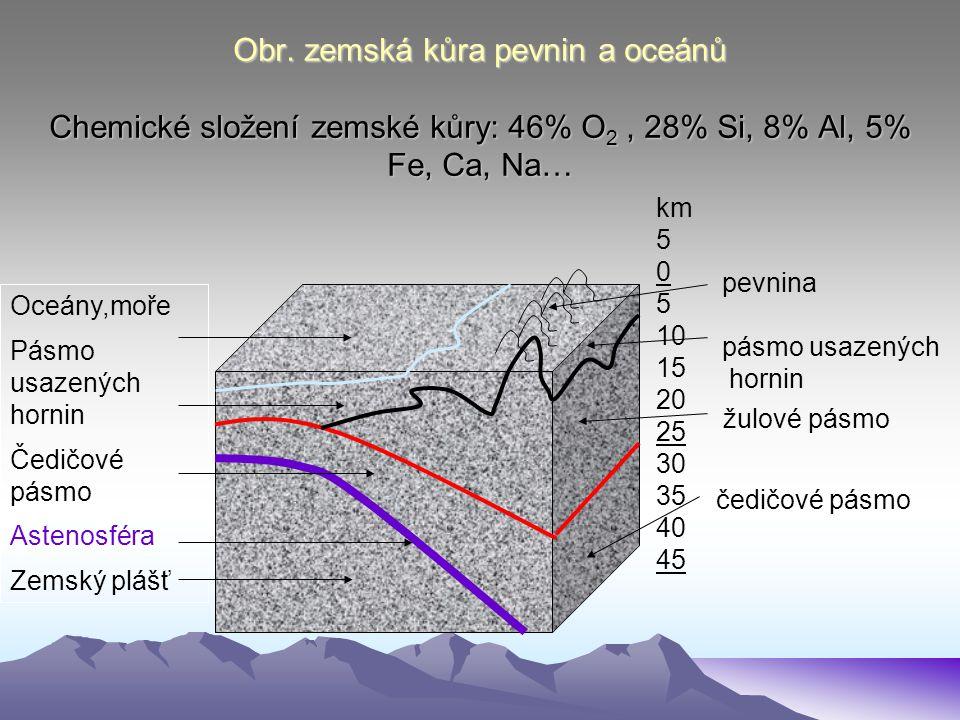 Obr. zemská kůra pevnin a oceánů Chemické složení zemské kůry: 46% O 2, 28% Si, 8% Al, 5% Fe, Ca, Na… km 5 0 5 10 15 20 25 30 35 40 45 Oceány,moře Pás