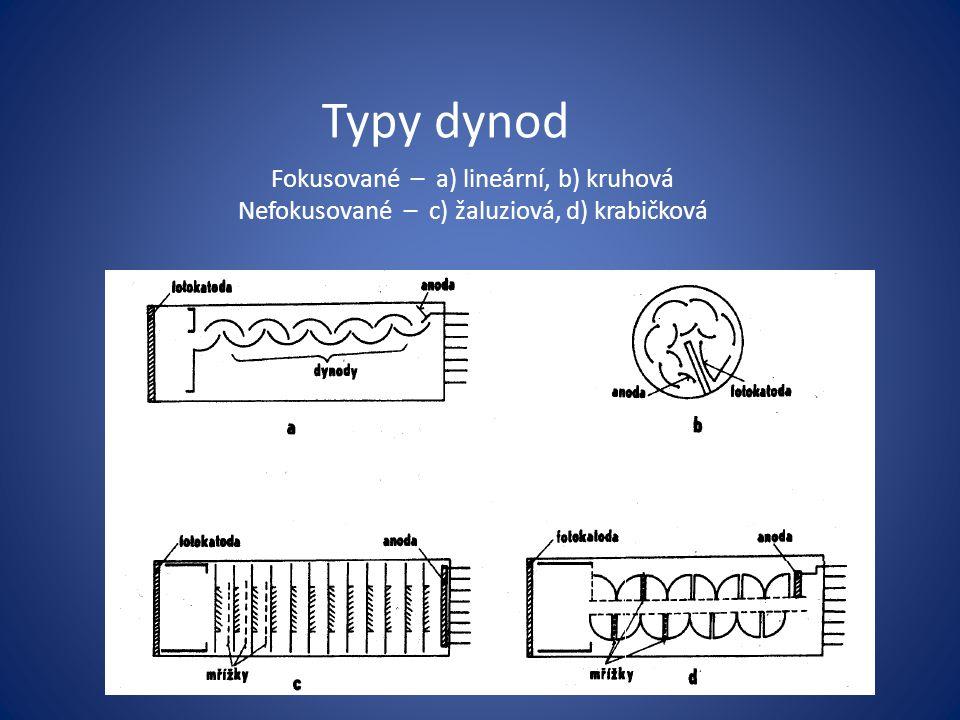 Typy dynod Fokusované – a) lineární, b) kruhová Nefokusované – c) žaluziová, d) krabičková
