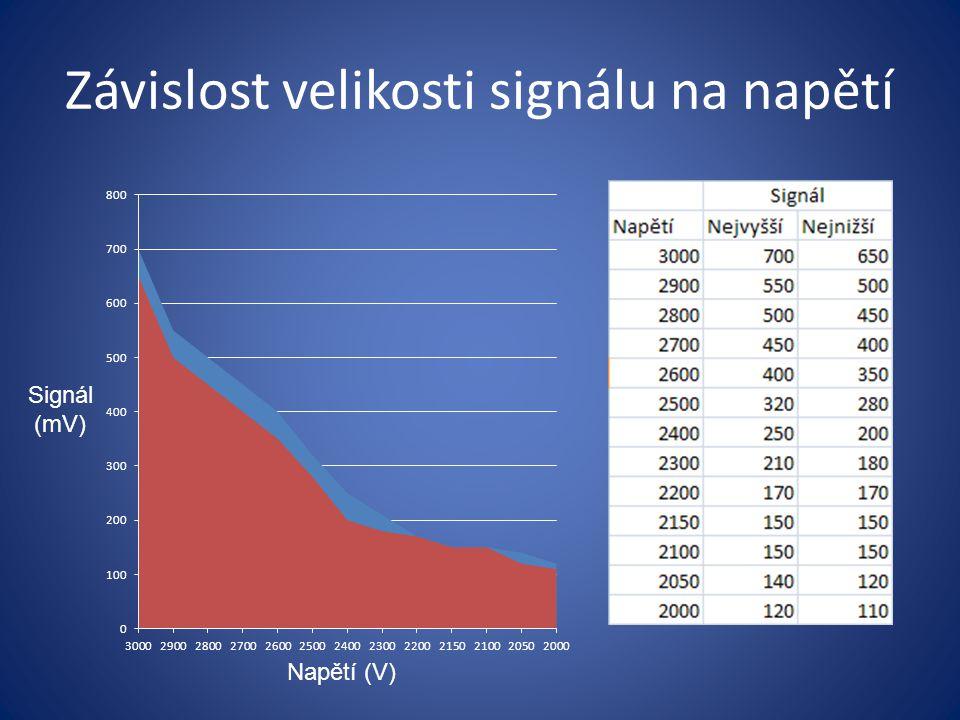 Závislost velikosti signálu na napětí Napětí (V) Signál (mV)