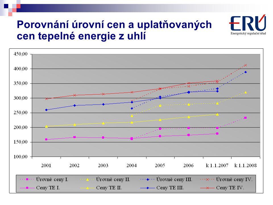 Porovnání úrovní cen a uplatňovaných cen tepelné energie z uhlí
