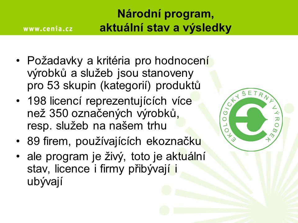 Národní program, aktuální stav a výsledky Požadavky a kritéria pro hodnocení výrobků a služeb jsou stanoveny pro 53 skupin (kategorií) produktů 198 li