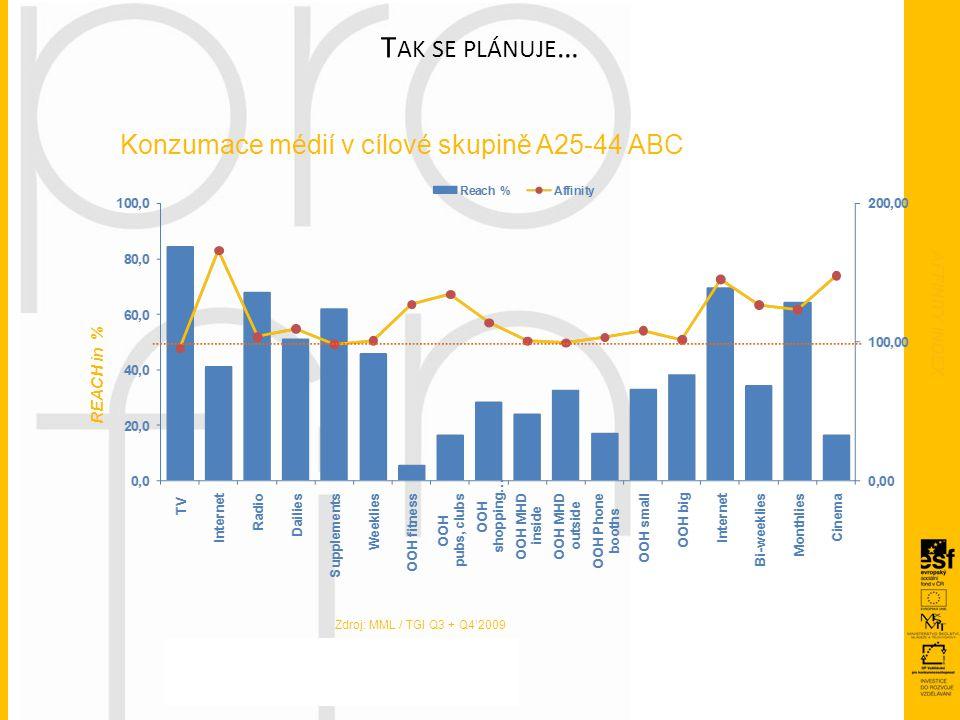 T AK SE PLÁNUJE … AFFINITY INDEX REACH in % Konzumace médií v cílové skupině A25-44 ABC Zdroj: MML / TGI Q3 + Q4'2009