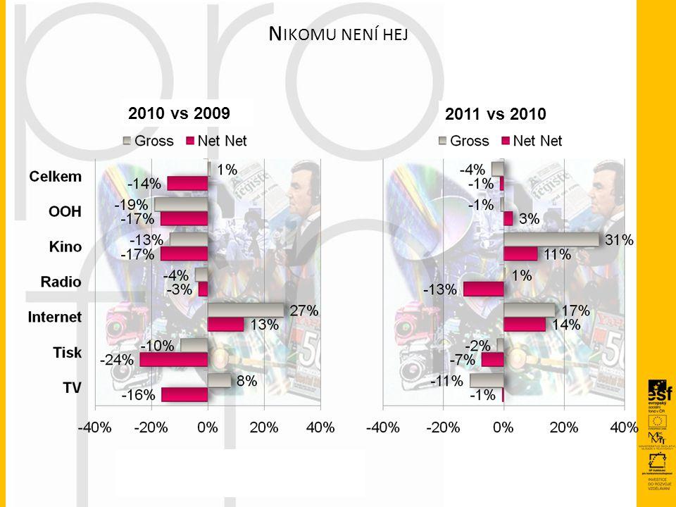 N IKOMU NENÍ HEJ 2011 vs 2010 2010 vs 2009