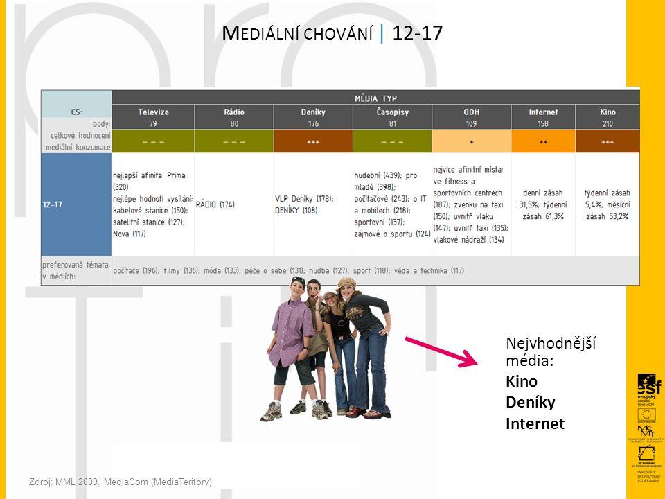 M EDIÁLNÍ CHOVÁNÍ | 12-17 Zdroj: MML 2009, MediaCom (MediaTeritory) Nejvhodnější média: Kino Deníky Internet