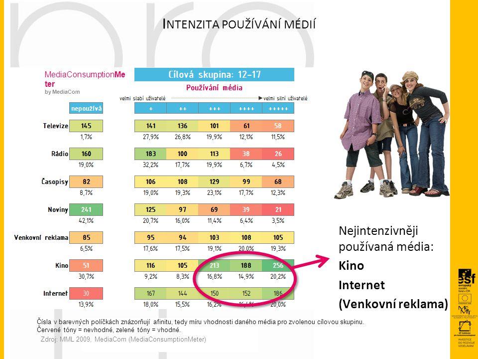 I NTENZITA POUŽÍVÁNÍ MÉDIÍ Zdroj: MML 2009, MediaCom (MediaConsumptionMeter) Nejintenzivněji používaná média: Kino Internet (Venkovní reklama) MediaCo