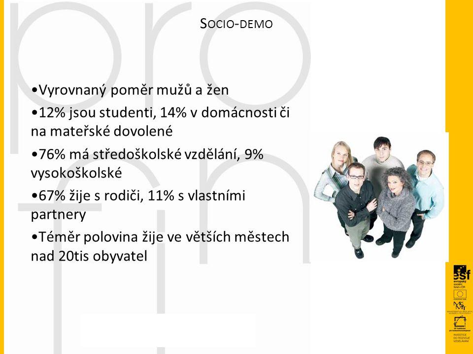 S OCIO - DEMO Vyrovnaný poměr mužů a žen 12% jsou studenti, 14% v domácnosti či na mateřské dovolené 76% má středoškolské vzdělání, 9% vysokoškolské 6