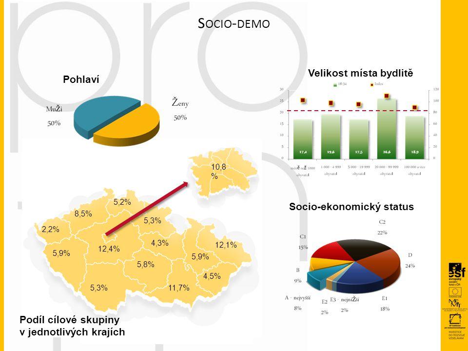 10,8 % 12,4% 5,3% 5,9% 2,2% 5,2% 8,5% 4,3% 5,3% 5,8% 11,7% 5,9% 4,5% 12,1% Podíl cílové skupiny v jednotlivých krajích Velikost místa bydlitě Socio-ek