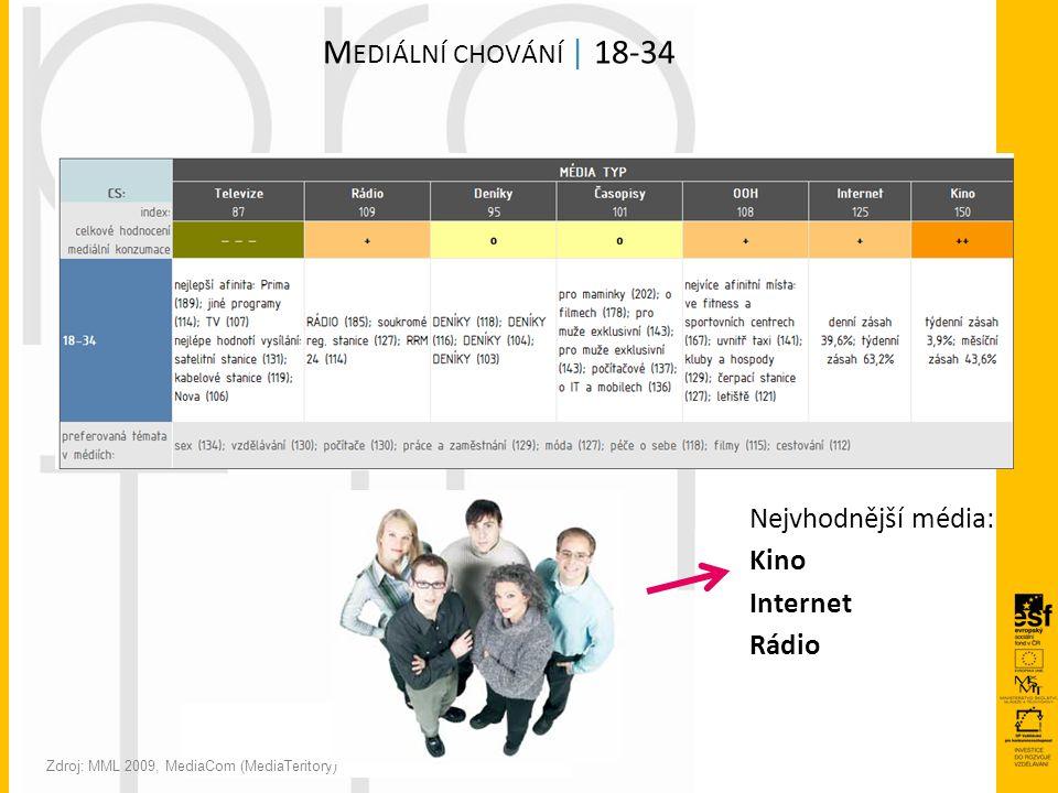 M EDIÁLNÍ CHOVÁNÍ | 18-34 Zdroj: MML 2009, MediaCom (MediaTeritory) Nejvhodnější média: Kino Internet Rádio