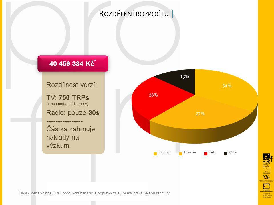 Rozdílnost verzí: TV: 750 TRPs (+ nestandardní formáty) Rádio: pouze 30s ---------------- Částka zahrnuje náklady na výzkum. R OZDĚLENÍ ROZPOČTU | 40