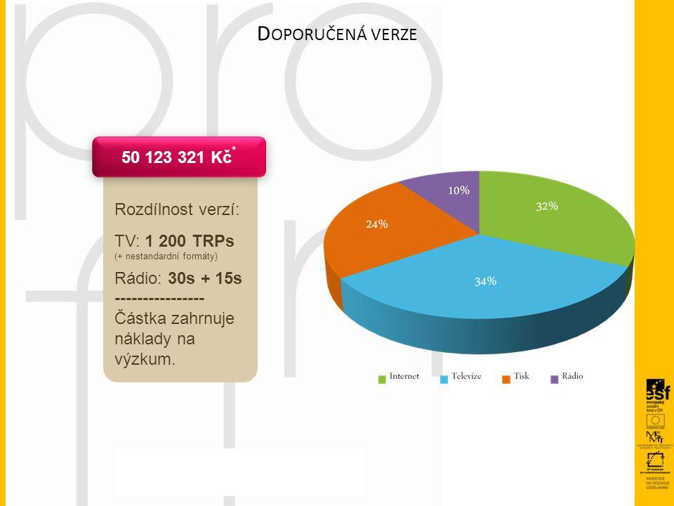 Rozdílnost verzí: TV: 1 200 TRPs (+ nestandardní formáty) Rádio: 30s + 15s ---------------- Částka zahrnuje náklady na výzkum. D OPORUČENÁ VERZE 50 12