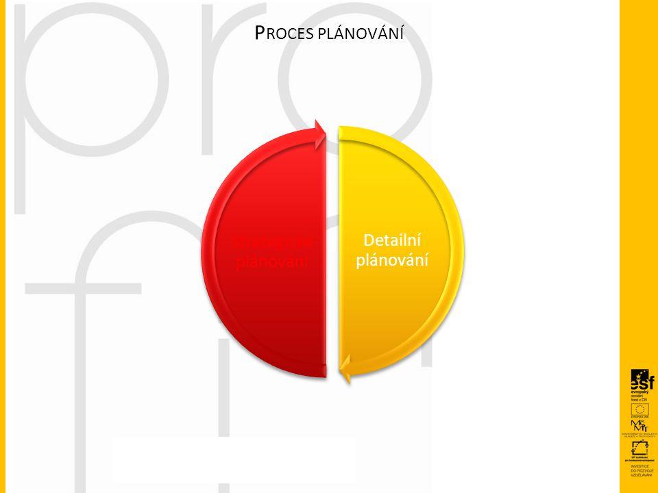 P ROCES PLÁNOVÁNÍ Detailní plánování Strategické plánování