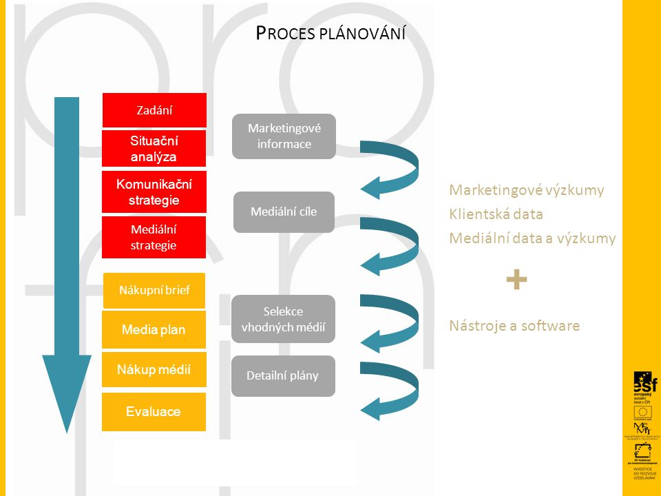 Komunikační strategie Mediální strategie Media plan Nákup médií Evaluace Situační analýza Marketingové informace Mediální cíle Selekce vhodných médií