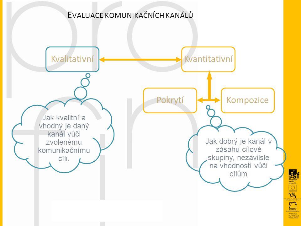 E VALUACE KOMUNIKAČNÍCH KANÁLŮ KvalitativníKvantitativní PokrytíKompozice Jak kvalitní a vhodný je daný kanál vůči zvolenému komunikačnímu cíli. Jak d