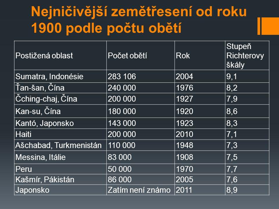Zemětřesení v Česku  v Česku bývají citelná zemětřesení zaznamenána několikrát do roka, ale otřesy bývají jen slabé, obvykle do 4.