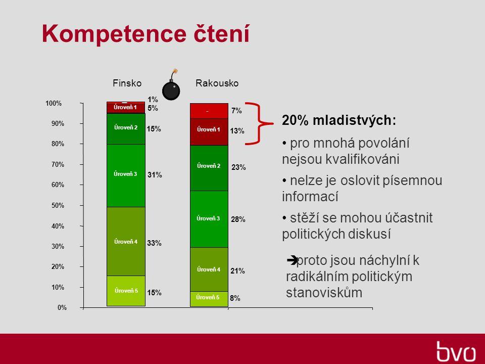 Kompetence čtení Úroveň 3 Úroveň 4 Úroveň 5 Úroveň 2 15% 33% 31% 15% Úroveň 5 Úroveň 4 Úroveň 3 Úroveň 2 8% 21% 28% 23% Úroveň 1 5% 1% ─ Úroveň 1 13% 7% -  proto jsou náchylní k radikálním politickým stanoviskům FinskoRakousko 20% mladistvých: 0% 10% 20% 30% 40% 50% 60% 70% 80% 90% 100% pro mnohá povolání nejsou kvalifikováni nelze je oslovit písemnou informací stěží se mohou účastnit politických diskusí