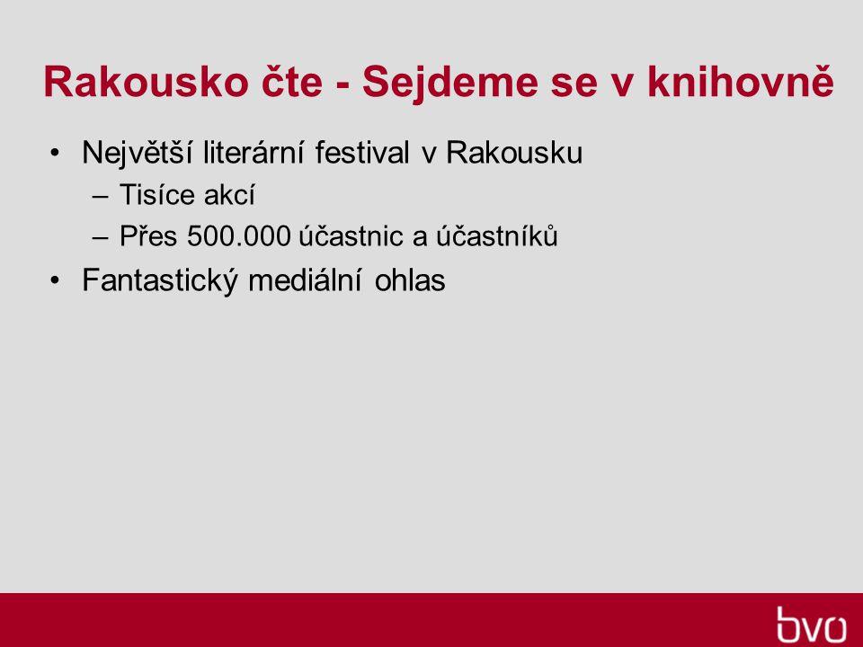 Rakousko čte - Sejdeme se v knihovně Největší literární festival v Rakousku –Tisíce akcí –Přes 500.000 účastnic a účastníků Fantastický mediální ohlas
