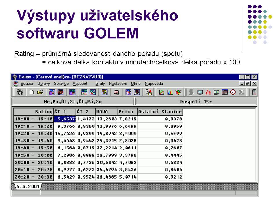 Výstupy uživatelského softwaru GOLEM Rating – průměrná sledovanost daného pořadu (spotu) = celková délka kontaktu v minutách/celková délka pořadu x 10
