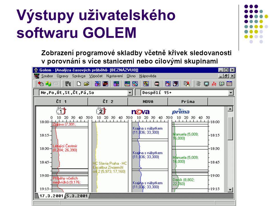 Výstupy uživatelského softwaru GOLEM Zobrazení programové skladby včetně křivek sledovanosti v porovnání s více stanicemi nebo cílovými skupinami