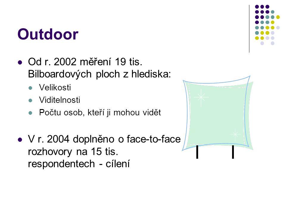 Outdoor Od r. 2002 měření 19 tis. Bilboardových ploch z hlediska: Velikosti Viditelnosti Počtu osob, kteří ji mohou vidět V r. 2004 doplněno o face-to