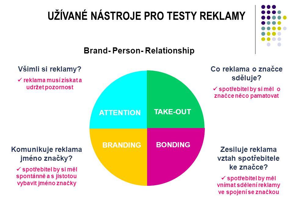 Co reklama o značce sděluje? spotřebitel by si měl o značce něco pamatovat Všimli si reklamy? reklama musí získat a udržet pozornost BRANDING Zesiluje