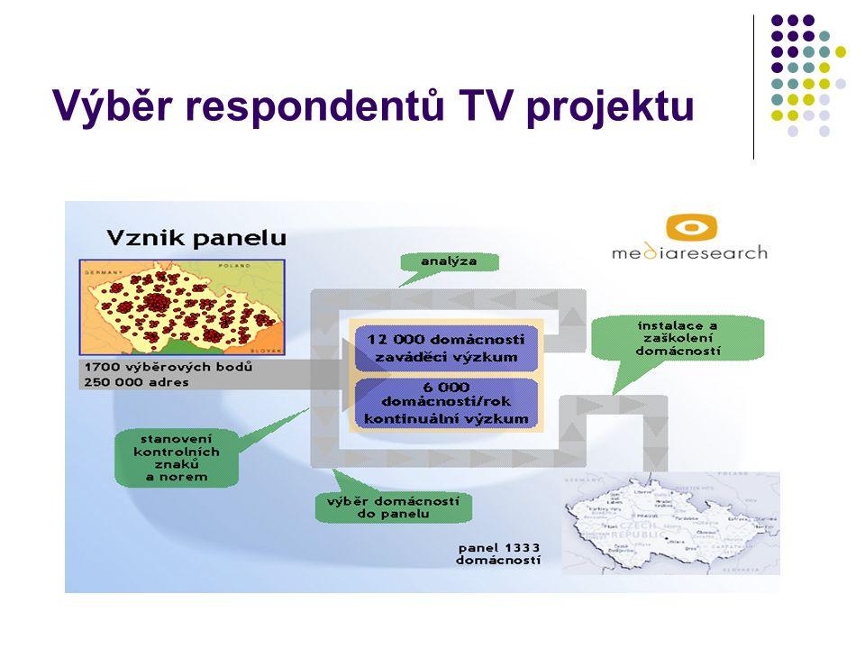 Poslechovost dnes + mediální plánování http://www.mms.cz/files/Soubory_ke_stazeni/RP+Radio_Planning_1- 2.06.pdf http://www.mms.cz/files/Soubory_ke_stazeni/RP+Radio_Planning_1- 2.06.pdf MML – market media lifestyle TGI - target group index informace o 200 kategoriích výrobků (3000 značek) a služeb (včetně informací o finančnictví a bankovních službách), o 400 médiích (tisk, rozhlas, televize), životním stylu (700 výroků) i sociodemografii, pocházejí od stejného respondenta.