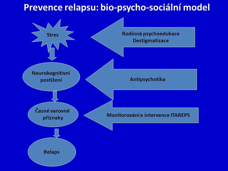 Stres Neurokognitivní postižení Časné varovné příznaky Relaps Antipsychotika Monitorování a intervence ITAREPS Rodinná psychoedukace Destigmatizace Pr