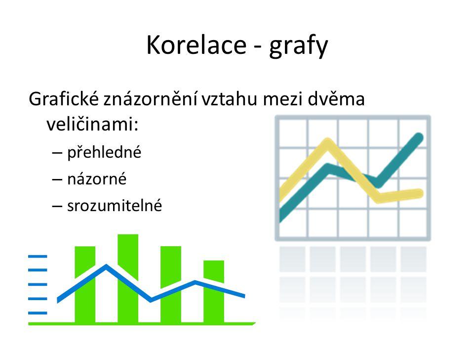 Korelace - grafy Grafické znázornění vztahu mezi dvěma veličinami: – přehledné – názorné – srozumitelné