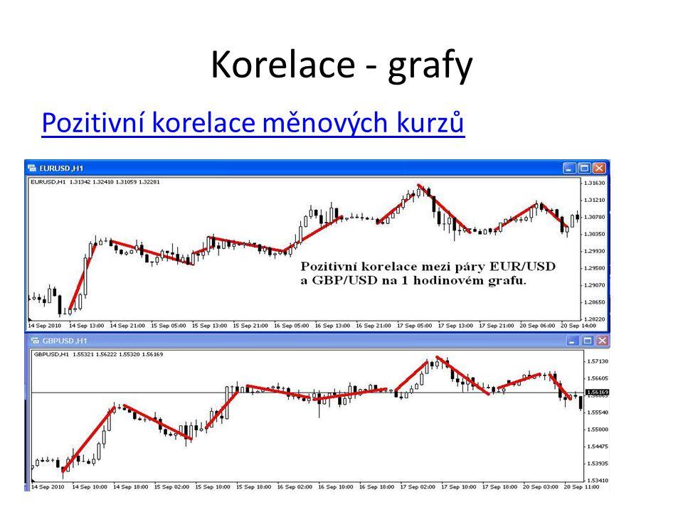 Korelace - grafy Pozitivní korelace měnových kurzů