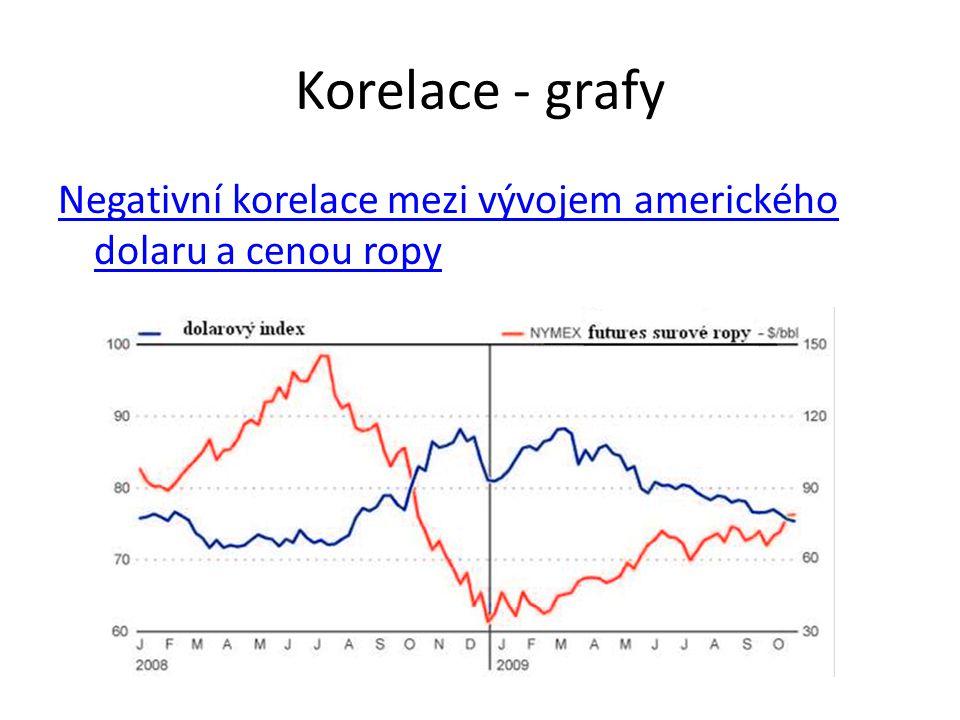 Korelace - grafy Negativní korelace mezi vývojem amerického dolaru a cenou ropy