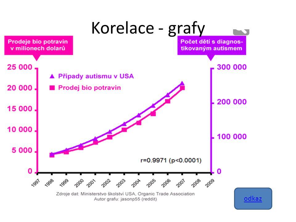 Korelace - grafy odkaz