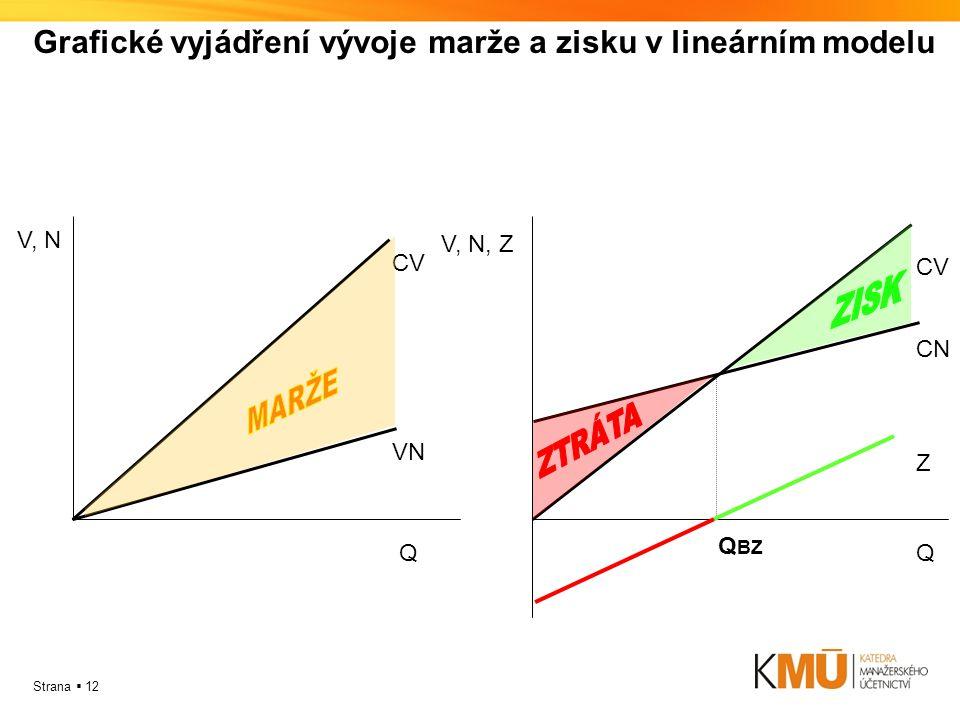 Strana  12 Grafické vyjádření vývoje marže a zisku v lineárním modelu CV Q V, N VN CV Q V, N, Z CN Z Q BZ