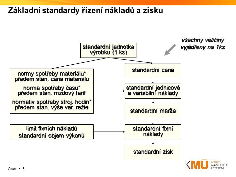 Základní standardy řízení nákladů a zisku standardní jednotka výrobku (1 ks) standardní cena standardní jednicové a variabilní náklady standardní marže standardní fixní náklady standardní zisk všechny veličiny vyjádřeny na 1ks normy spotřeby materiálu* předem stan.