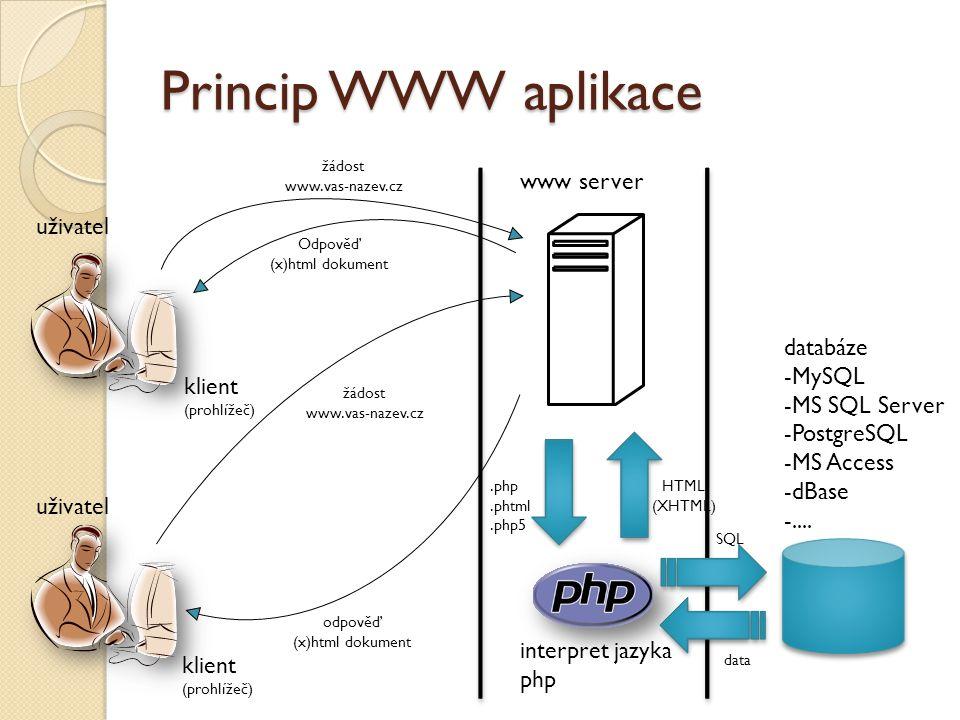 Princip WWW aplikace uživatel www server interpret jazyka php databáze -MySQL -MS SQL Server -PostgreSQL -MS Access -dBase -....