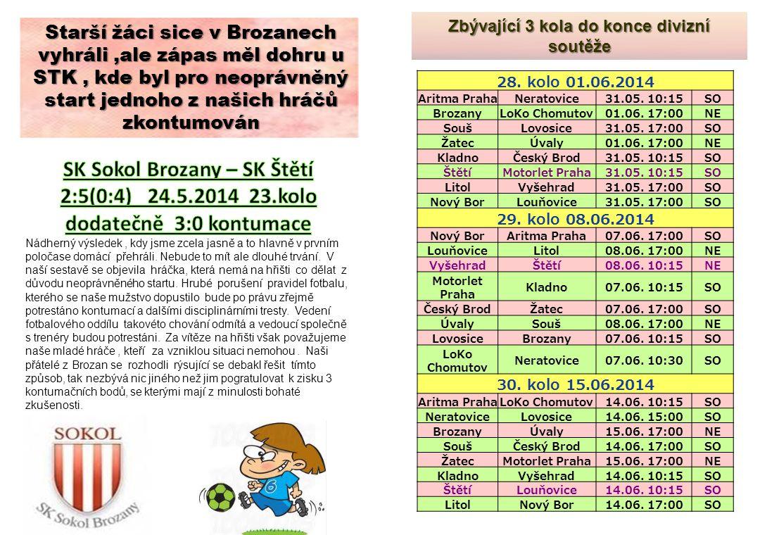 Zbývající 3 kola do konce divizní soutěže Starší žáci sice v Brozanech vyhráli,ale zápas měl dohru u STK, kde byl pro neoprávněný start jednoho z našich hráčů zkontumován 28.