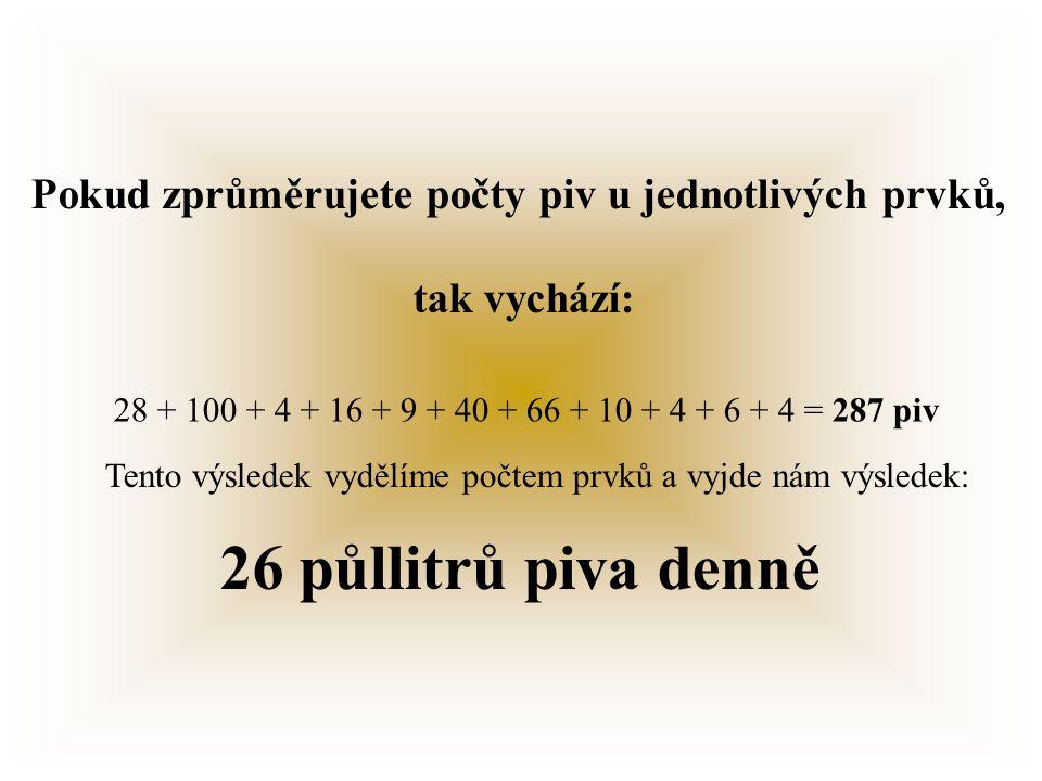 Vápník: 1 litr piva = 7% tj. 28 piv = 100% Ca Fosfor: 2% tj.