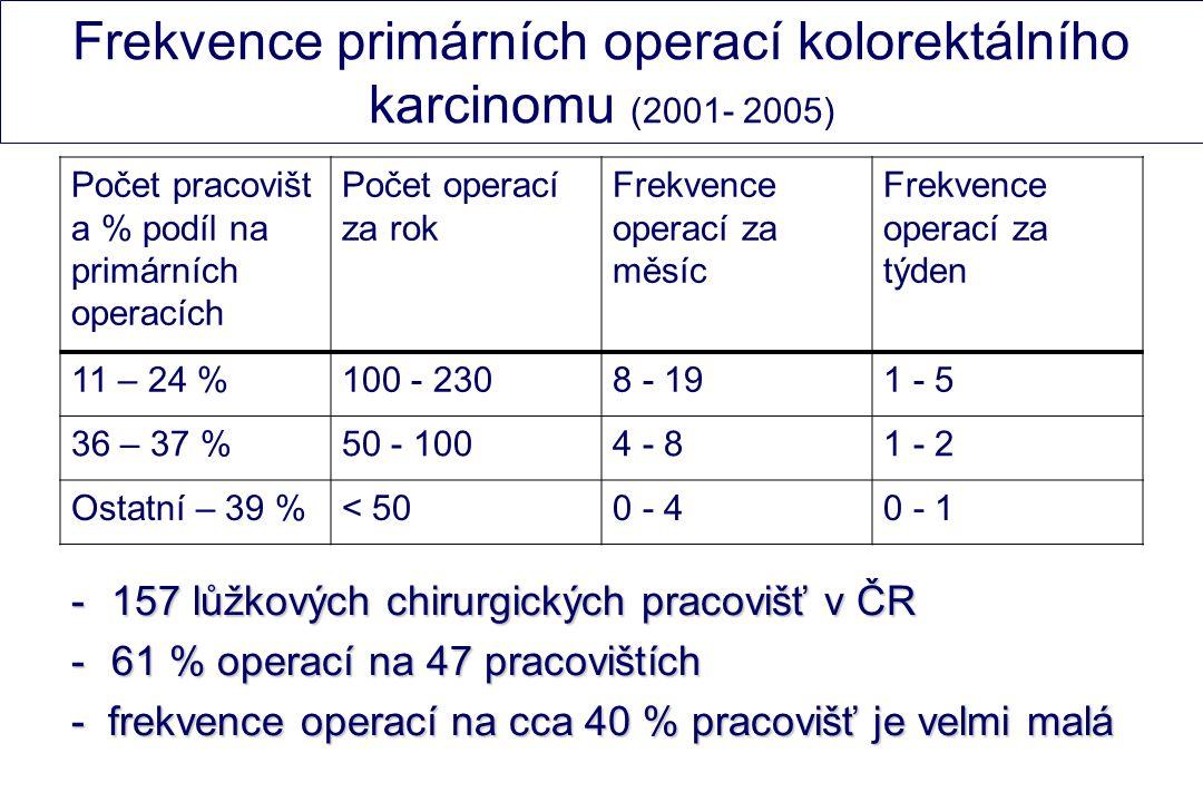 Frekvence primárních operací kolorektálního karcinomu (2001- 2005) Počet pracovišt a % podíl na primárních operacích Počet operací za rok Frekvence operací za měsíc Frekvence operací za týden 11 – 24 %100 - 2308 - 191 - 5 36 – 37 %50 - 1004 - 81 - 2 Ostatní – 39 %< 500 - 40 - 1 -157 lůžkových chirurgických pracovišť v ČR -61 % operací na 47 pracovištích - frekvence operací na cca 40 % pracovišť je velmi malá