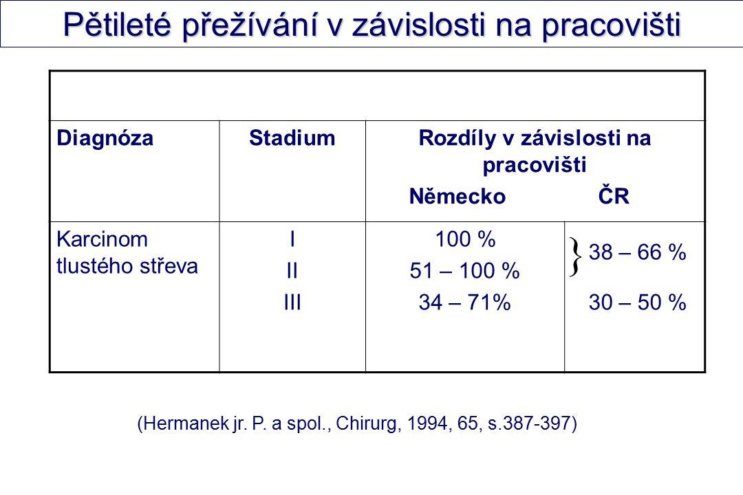 Diagnóza StadiumRozdíly v závislosti na pracovišti Německo ČR Karcinom tlustého střeva I II III 100 % 51 – 100 % 34 – 71% 38 – 66 % 30 – 50 % (Hermanek jr.