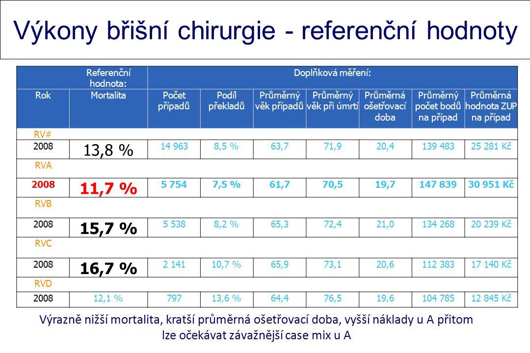 Výkony břišní chirurgie - referenční hodnoty Referenční hodnota: Doplňková měření: RokMortalitaPočet případů Podíl překladů Průměrný věk případů Průměrný věk při úmrtí Průměrná ošetřovací doba Průměrný počet bodů na případ Průměrná hodnota ZUP na případ RV# 2008 13,8 % 14 9638,5 %63,771,920,4139 48325 281 Kč RVA 2008 11,7 % 5 7547,5 %61,770,519,7147 83930 951 Kč RVB 2008 15,7 % 5 5388,2 %65,372,421,0134 26820 239 Kč RVC 2008 16,7 % 2 14110,7 %65,973,120,6112 38317 140 Kč RVD 200812,1 %79713,6 %64,476,519,6104 78512 845 Kč Výrazně nižší mortalita, kratší průměrná ošetřovací doba, vyšší náklady u A přitom lze očekávat závažnější case mix u A