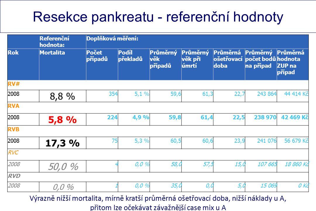 Resekce pankreatu - referenční hodnoty Referenční hodnota: Doplňková měření: RokMortalitaPočet případů Podíl překladů Průměrný věk případů Průměrný věk při úmrtí Průměrná ošetřovací doba Průměrný počet bodů na případ Průměrná hodnota ZUP na případ RV# 2008 8,8 % 3545,1 %59,661,322,7243 86444 414 Kč RVA 2008 5,8 % 2244,9 %59,861,422,5238 97042 469 Kč RVB 2008 17,3 % 755,3 %60,560,623,9241 07656 679 Kč RVC 2008 50,0 % 40,0 %58,057,515,0107 66518 860 Kč RVD 2008 0,0 % 1 35,00,05,015 0690 Kč Výrazně nižší mortalita, mírně kratší průměrná ošetřovací doba, nižší náklady u A, přitom lze očekávat závažnější case mix u A