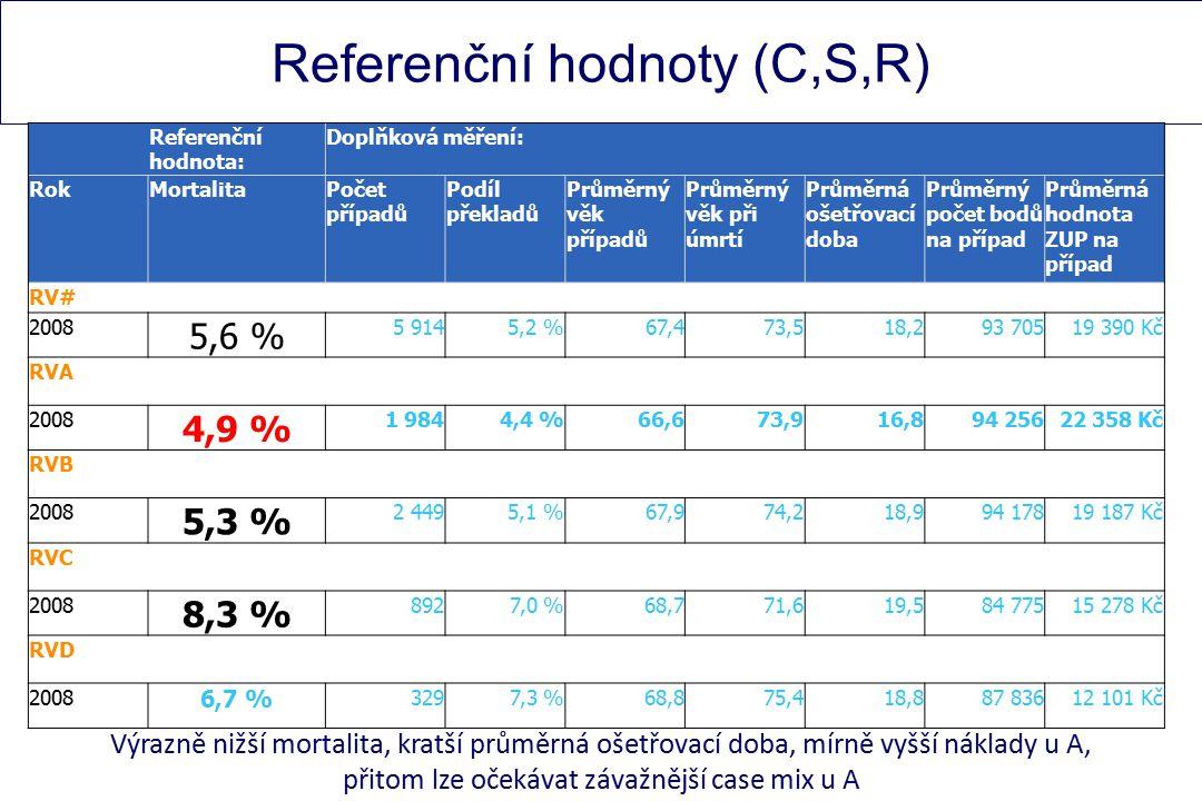 Referenční hodnoty (C,S,R) Referenční hodnota: Doplňková měření: RokMortalitaPočet případů Podíl překladů Průměrný věk případů Průměrný věk při úmrtí Průměrná ošetřovací doba Průměrný počet bodů na případ Průměrná hodnota ZUP na případ RV# 2008 5,6 % 5 9145,2 %67,473,518,293 70519 390 Kč RVA 2008 4,9 % 1 9844,4 %66,673,916,894 25622 358 Kč RVB 2008 5,3 % 2 4495,1 %67,974,218,994 17819 187 Kč RVC 2008 8,3 % 8927,0 %68,771,619,584 77515 278 Kč RVD 2008 6,7 % 3297,3 %68,875,418,887 83612 101 Kč Výrazně nižší mortalita, kratší průměrná ošetřovací doba, mírně vyšší náklady u A, přitom lze očekávat závažnější case mix u A