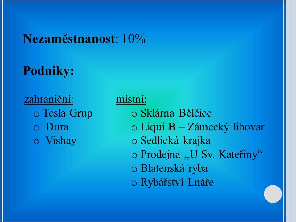 Nezaměstnanost: 10% Podniky: místní: o Sklárna Bělčice o Liqui B – Zámecký lihovar o Sedlická krajka o Prodejna,,U Sv.